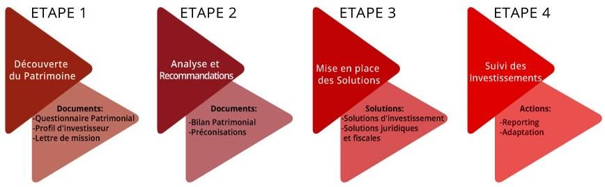 Méthodologie de gestion du patrimoine